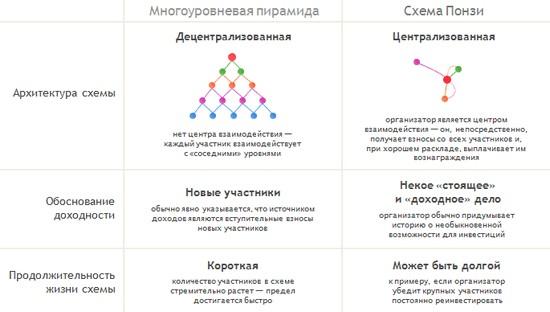 Финансовые пирамиды достаточно